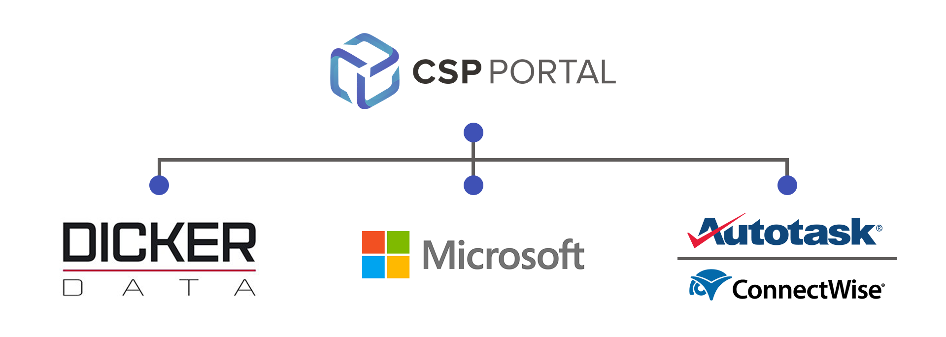 CSP Portal Linking